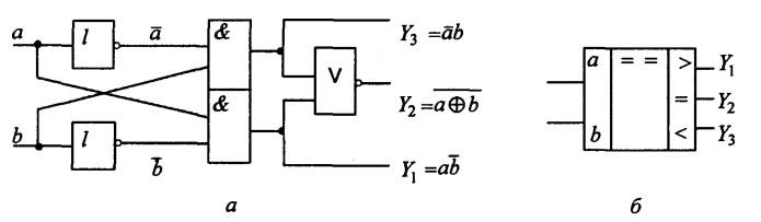 Структурная схема компаратора